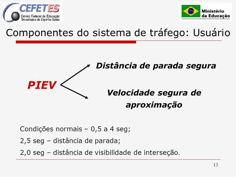 13 Componentes do sistema de tráfego: Usuário PIEV Distância de parada segura Velocidade segura de aproximação Condições normais – 0,5 a 4 seg; 2,5 se