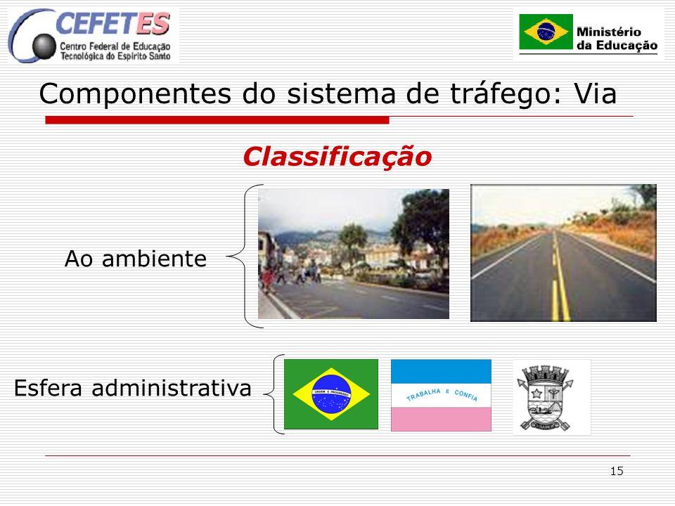 15 Componentes do sistema de tráfego: Via Classificação Ao ambiente Esfera administrativa