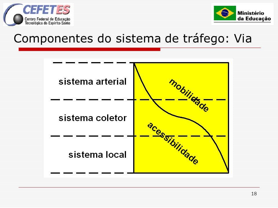 18 Componentes do sistema de tráfego: Via