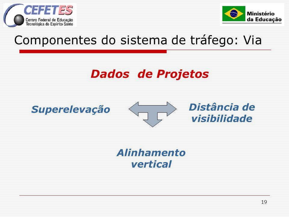 19 Componentes do sistema de tráfego: Via Dados de Projetos Superelevação Alinhamento vertical Distância de visibilidade