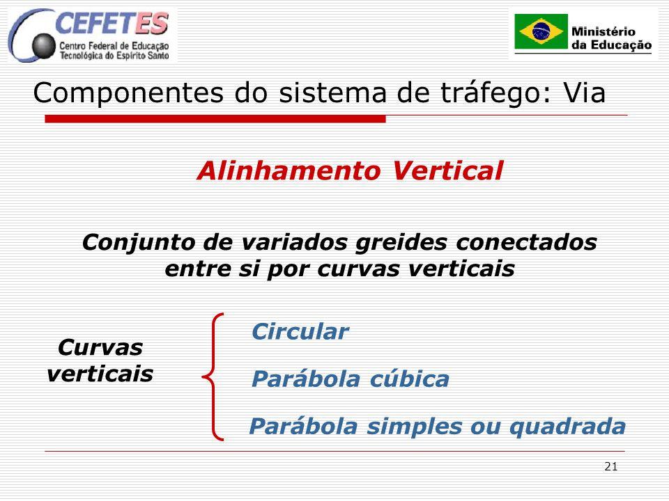 21 Componentes do sistema de tráfego: Via Alinhamento Vertical Conjunto de variados greides conectados entre si por curvas verticais Curvas verticais