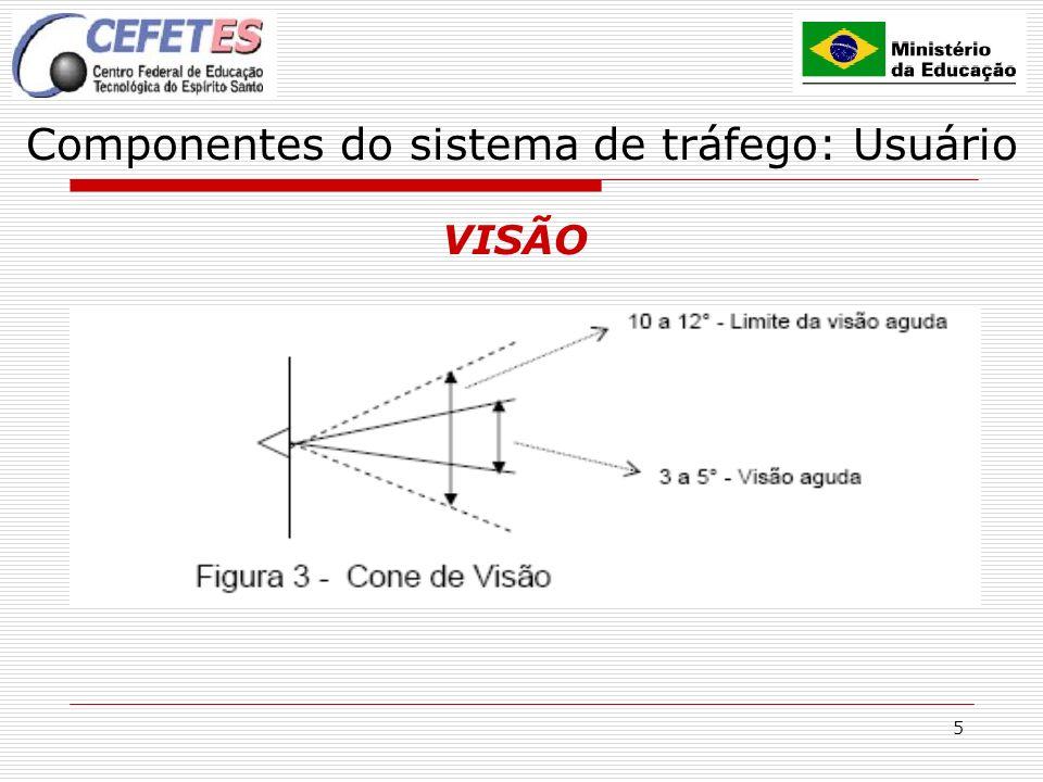 6 Componentes do sistema de Tráfego: Usuário VISÃO VELOCIDADE (km/h) VISÃO PERIFÉRICA (graus) DISTÂNCIA FOCAL (metros) 40100180 5090230 7560365 10040500