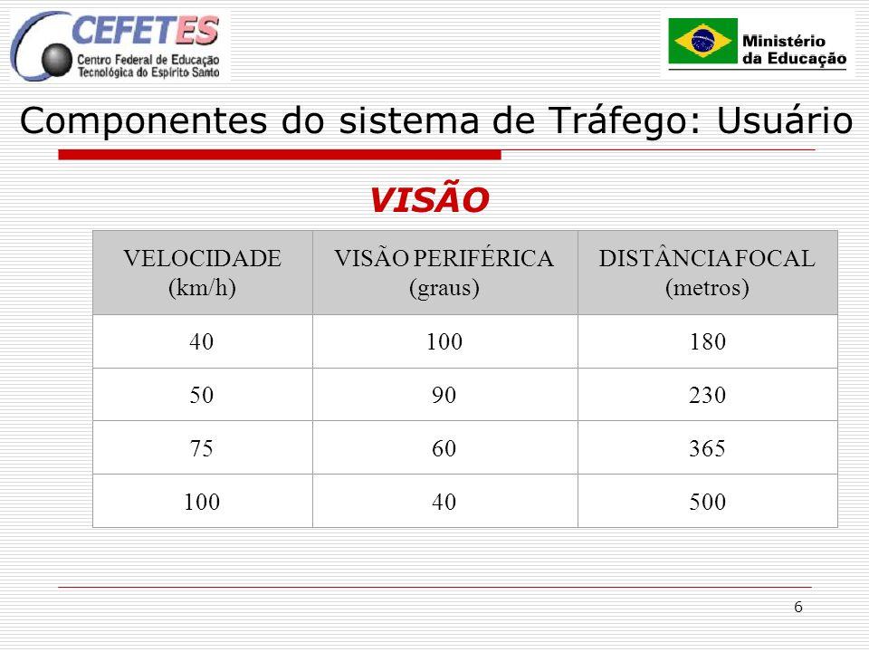 6 Componentes do sistema de Tráfego: Usuário VISÃO VELOCIDADE (km/h) VISÃO PERIFÉRICA (graus) DISTÂNCIA FOCAL (metros) 40100180 5090230 7560365 100405
