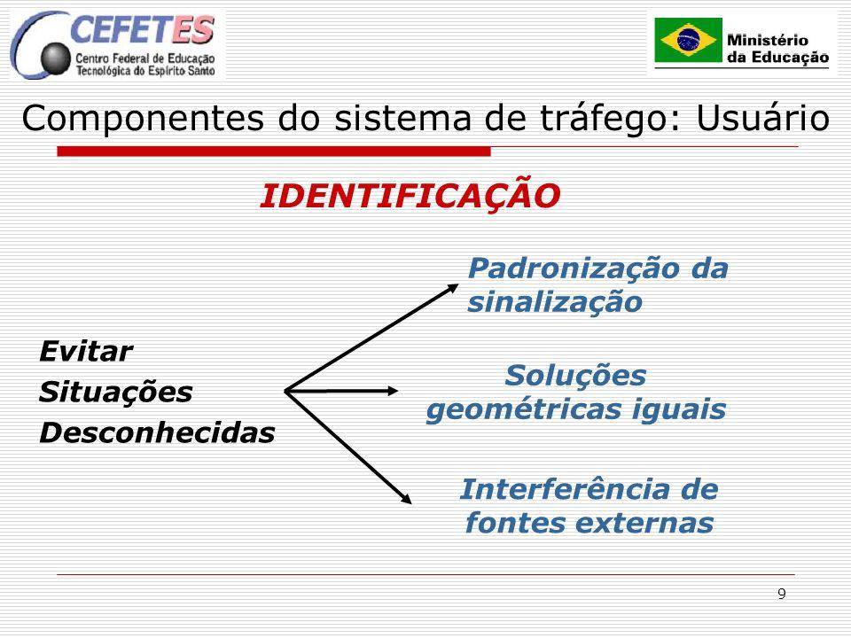 9 Componentes do sistema de tráfego: Usuário IDENTIFICAÇÃO Evitar Situações Desconhecidas Padronização da sinalização Soluções geométricas iguais Inte