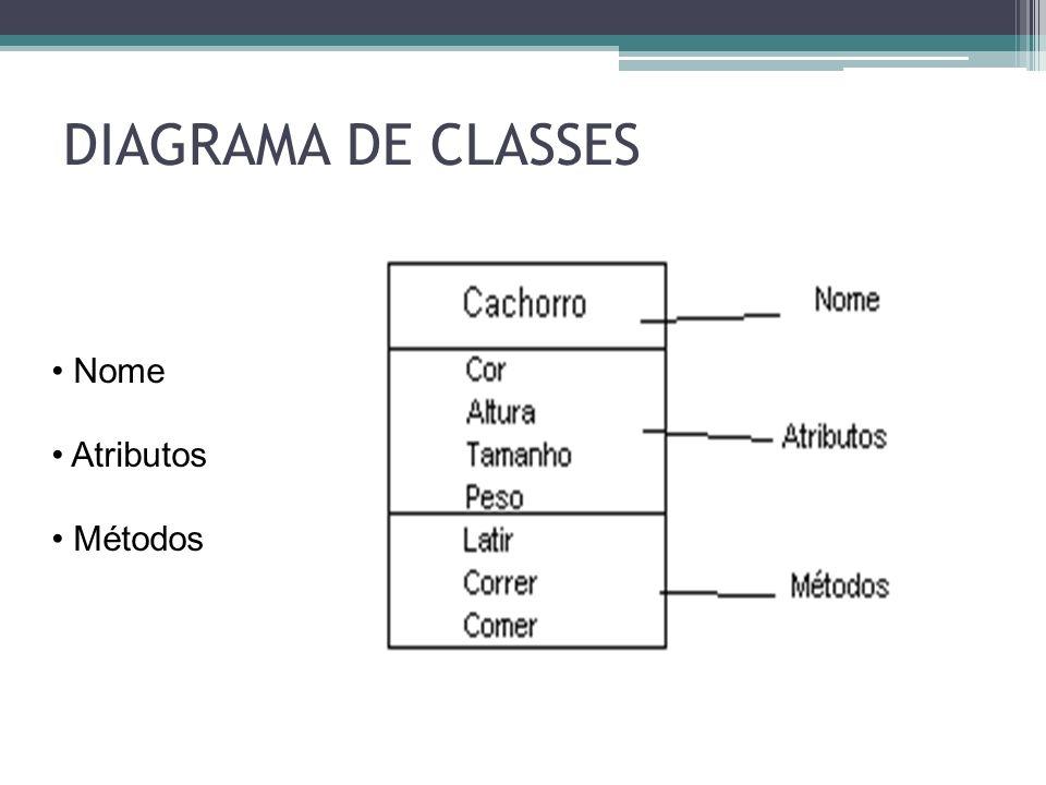 DIAGRAMA DE CLASSES Nome Atributos Métodos