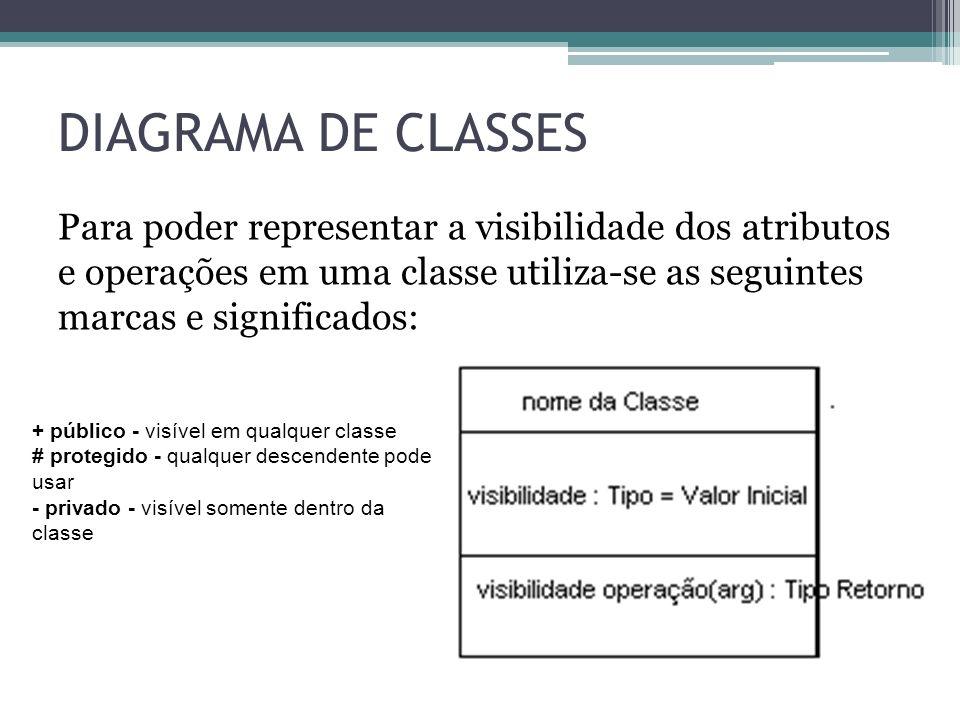 DIAGRAMA DE CLASSES Para poder representar a visibilidade dos atributos e operações em uma classe utiliza-se as seguintes marcas e significados: + púb