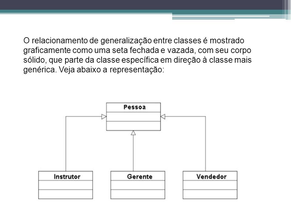 O relacionamento de generalização entre classes é mostrado graficamente como uma seta fechada e vazada, com seu corpo sólido, que parte da classe espe