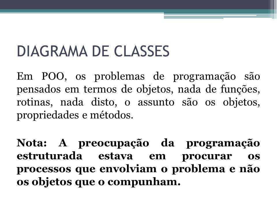DIAGRAMA DE CLASSES Em POO, os problemas de programação são pensados em termos de objetos, nada de funções, rotinas, nada disto, o assunto são os obje