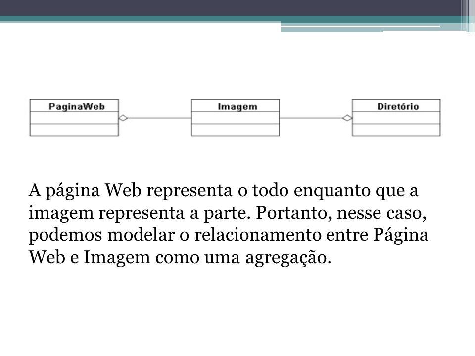 A página Web representa o todo enquanto que a imagem representa a parte. Portanto, nesse caso, podemos modelar o relacionamento entre Página Web e Ima