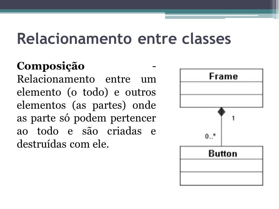 Relacionamento entre classes Composição - Relacionamento entre um elemento (o todo) e outros elementos (as partes) onde as parte só podem pertencer ao