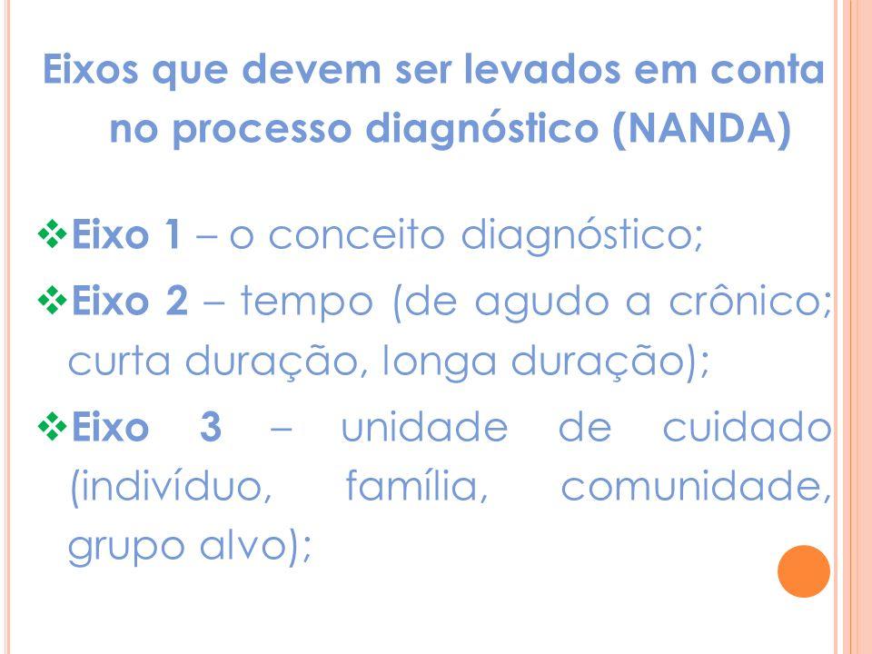 Eixos que devem ser levados em conta no processo diagnóstico (NANDA) Eixo 1 – o conceito diagnóstico; Eixo 2 – tempo (de agudo a crônico; curta duração, longa duração); Eixo 3 – unidade de cuidado (indivíduo, família, comunidade, grupo alvo);