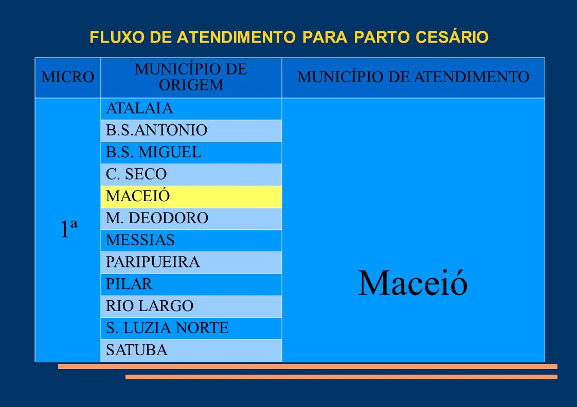 FLUXO DE ATENDIMENTO PARA PARTO CESÁRIO Título MICROMUNICÍPIO DE ORIGEMMUNICÍPIO DE ATENDIMENTO 2ª JACUIPE Maceió JAPARATINGA MARAGOGI M.CAMARAGIBE P.CAMARAGIBE P.
