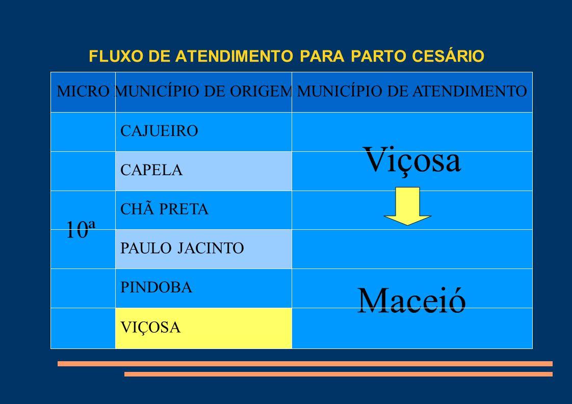 FLUXO DE ATENDIMENTO PARA PARTO CESÁRIO MICROMUNICÍPIO DE ORIGEMMUNICÍPIO DE ATENDIMENTO 10ª CAJUEIRO Viçosa Maceió CAPELA CHÃ PRETA PAULO JACINTO PIN