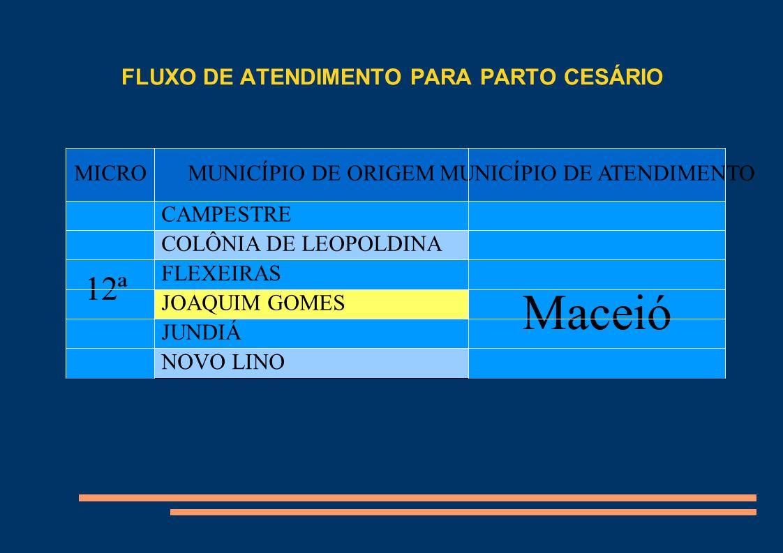FLUXO DE ATENDIMENTO PARA PARTO CESÁRIO Título MICROMUNICÍPIO DE ORIGEMMUNICÍPIO DE ATENDIMENTO 12ª CAMPESTRE Maceió COLÔNIA DE LEOPOLDINA FLEXEIRAS J