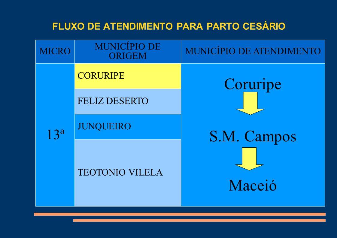 FLUXO DE ATENDIMENTO PARA PARTO CESÁRIO MICRO MUNICÍPIO DE ORIGEM MUNICÍPIO DE ATENDIMENTO 13ª CORURIPE Coruripe S.M. Campos Maceió FELIZ DESERTO JUNQ