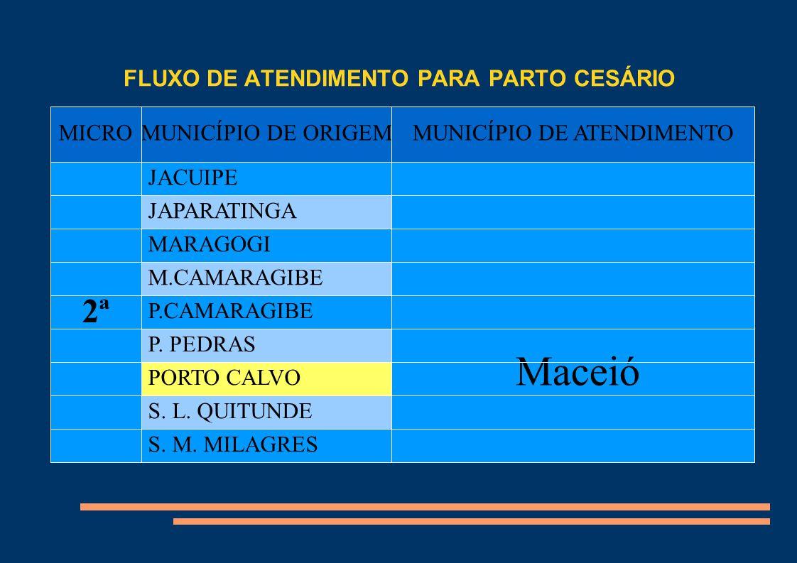 FLUXO DE ATENDIMENTO PARA PARTO CESÁRIO Título MICROMUNICÍPIO DE ORIGEMMUNICÍPIO DE ATENDIMENTO 2ª JACUIPE Maceió JAPARATINGA MARAGOGI M.CAMARAGIBE P.