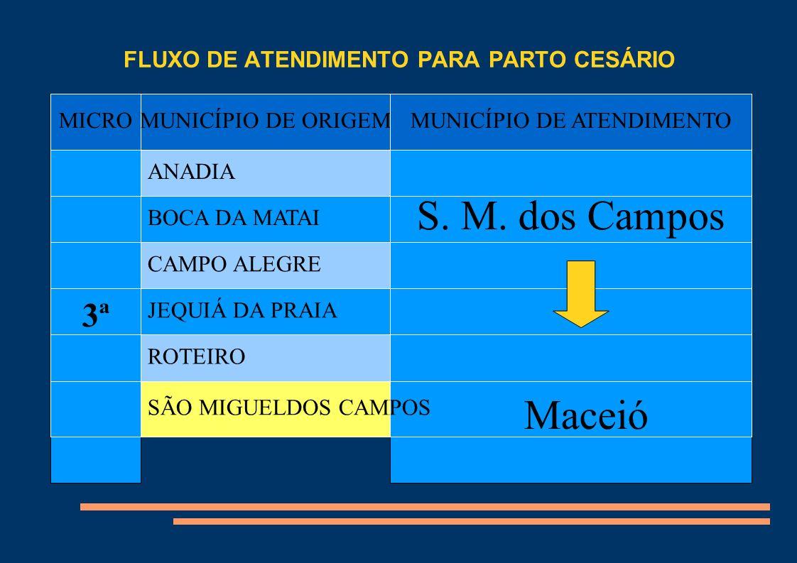 FLUXO DE ATENDIMENTO PARA PARTO CESÁRIO Título MICROMUNICÍPIO DE ORIGEMMUNICÍPIO DE ATENDIMENTO 3ª ANADIA S. M. dos Campos Maceió BOCA DA MATAI CAMPO