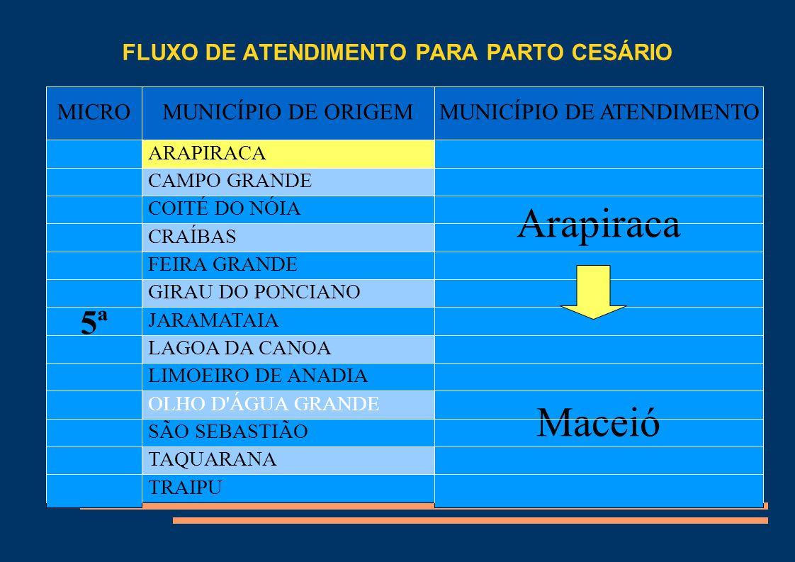 Título MICROMUNICÍPIO DE ORIGEMMUNICÍPIO DE ATENDIMENTO 6ª BATALHA Pão de açúcar Arapiraca Maceió BELO MONTE JACARÉ DOS HOMENS MONTEIRÓPOLIS PALESTINA PÃO DE AÇÚCAR