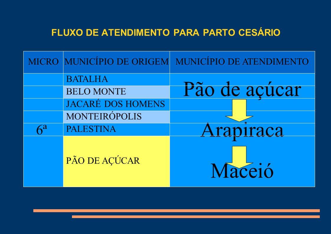 FLUXO DE ATENDIMENTO PARA PARTO CESÁRIO Título MICROMUNICÍPIO DE ORIGEM MUNICÍPIO DE ATENDIMENTO 7ª ÁGUA BRANCA D.Gouveia/Piranhas Arapiraca Maceió DELMIRO GOUVEIA INHAPI MATA GRANDE OLHO D ÁGUA DO CASADO PARICONHA PIRANHAS