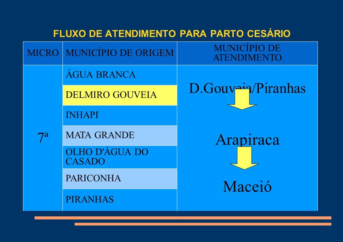 FLUXO DE ATENDIMENTO PARA PARTO CESÁRIO Título MICROMUNICÍPIO DE ORIGEM MUNICÍPIO DE ATENDIMENTO 7ª ÁGUA BRANCA D.Gouveia/Piranhas Arapiraca Maceió DE