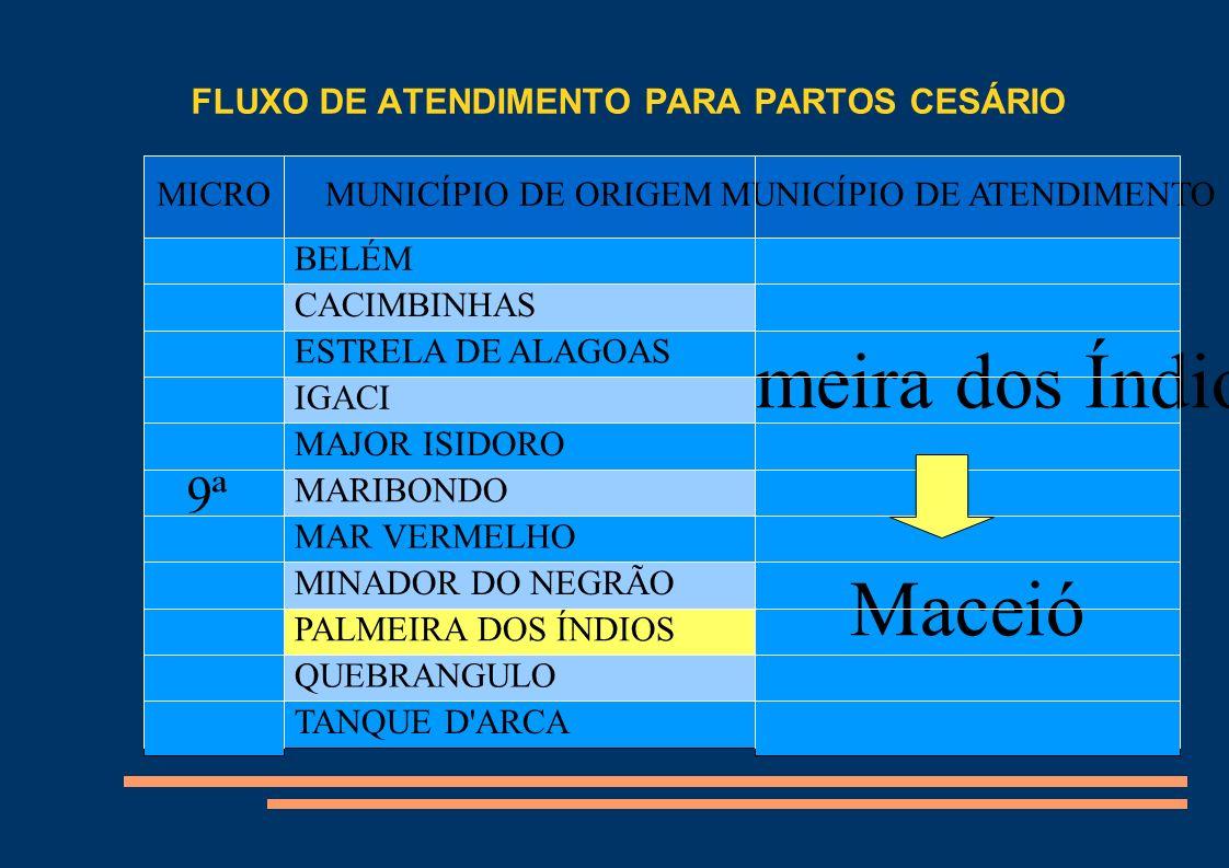 FLUXO DE ATENDIMENTO PARA PARTO CESÁRIO MICROMUNICÍPIO DE ORIGEMMUNICÍPIO DE ATENDIMENTO 10ª CAJUEIRO Viçosa Maceió CAPELA CHÃ PRETA PAULO JACINTO PINDOBA VIÇOSA