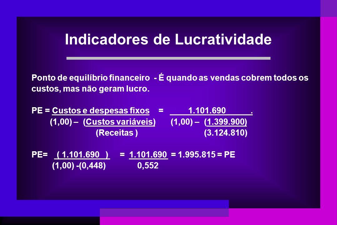 Ponto de equilíbrio financeiro - É quando as vendas cobrem todos os custos, mas não geram lucro. PE = Custos e despesas fixos = 1.101.690. (1,00) – (C