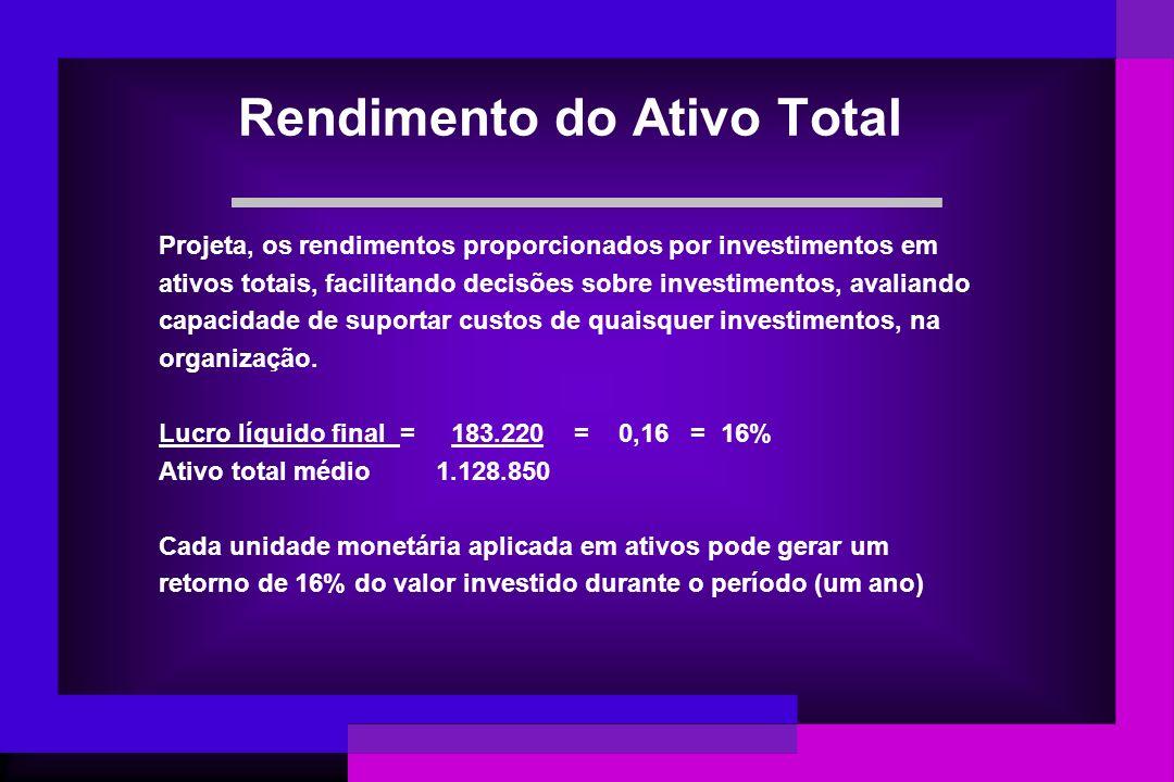 Rendimento do Ativo Total Projeta, os rendimentos proporcionados por investimentos em ativos totais, facilitando decisões sobre investimentos, avalian