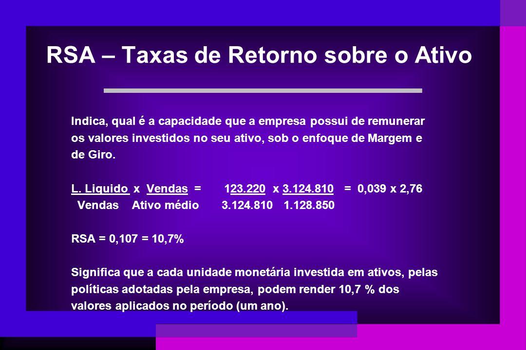 RSA – Taxas de Retorno sobre o Ativo Indica, qual é a capacidade que a empresa possui de remunerar os valores investidos no seu ativo, sob o enfoque d