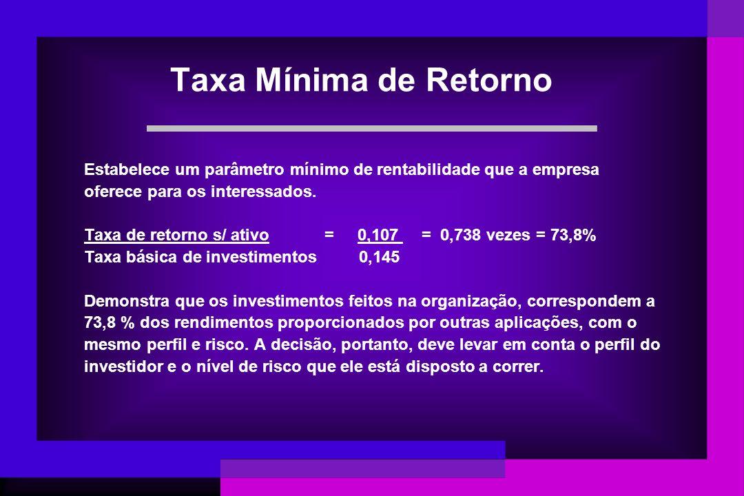 Taxa Mínima de Retorno Estabelece um parâmetro mínimo de rentabilidade que a empresa oferece para os interessados. Taxa de retorno s/ ativo = 0,107 =