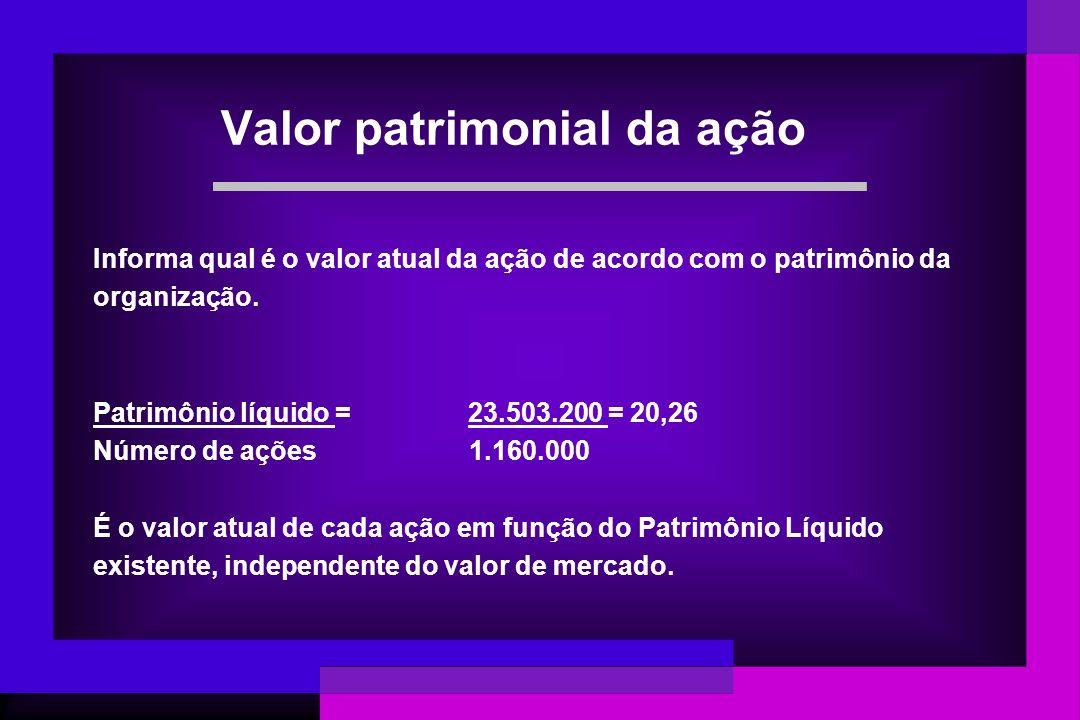 Valor patrimonial da ação Informa qual é o valor atual da ação de acordo com o patrimônio da organização. Patrimônio líquido = 23.503.200 = 20,26 Núme