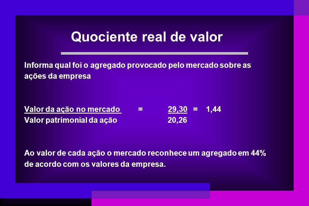 Quociente real de valor Informa qual foi o agregado provocado pelo mercado sobre as ações da empresa Valor da ação no mercado = 29,30 = 1,44 Valor pat