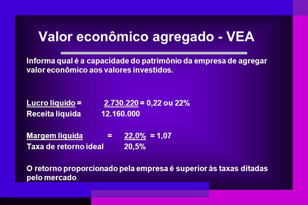 Valor econômico agregado - VEA Informa qual é a capacidade do patrimônio da empresa de agregar valor econômico aos valores investidos. Lucro líquido =