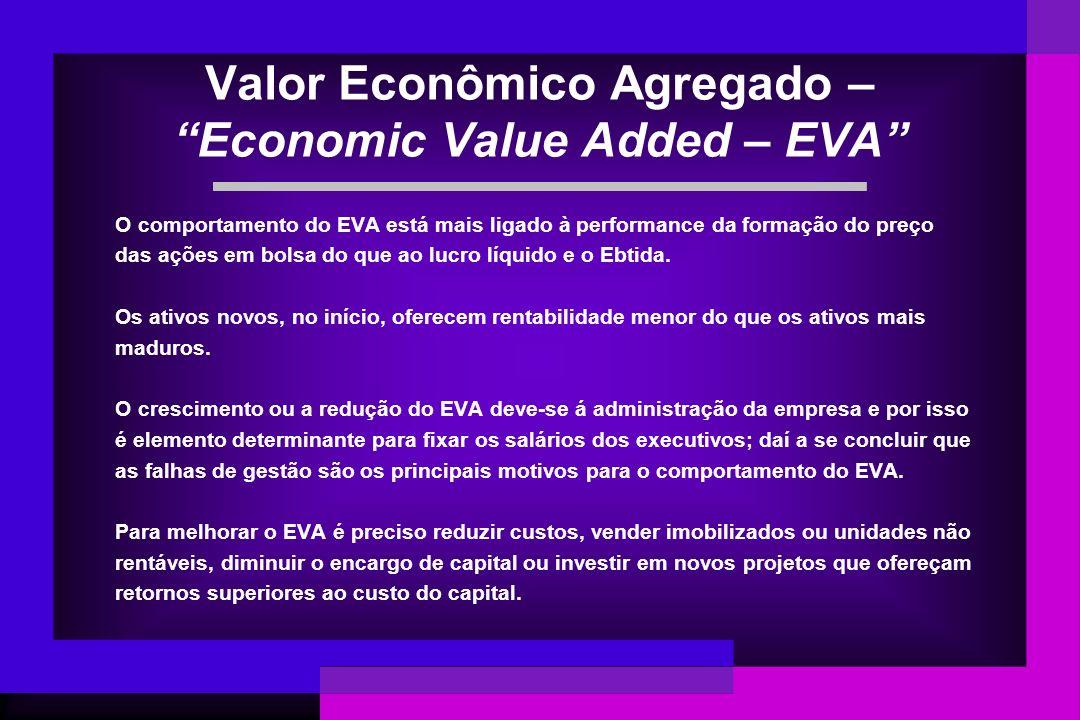 Valor Econômico Agregado – Economic Value Added – EVA O comportamento do EVA está mais ligado à performance da formação do preço das ações em bolsa do