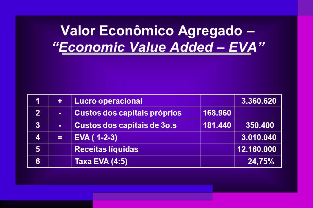 Valor Econômico Agregado – Economic Value Added – EVA 1+Lucro operacional 3.360.620 2-Custos dos capitais próprios168.960 3-Custos dos capitais de 3o.