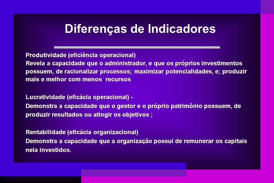 Diferenças de Indicadores Produtividade (eficiência operacional) Revela a capacidade que o administrador, e que os próprios investimentos possuem, de
