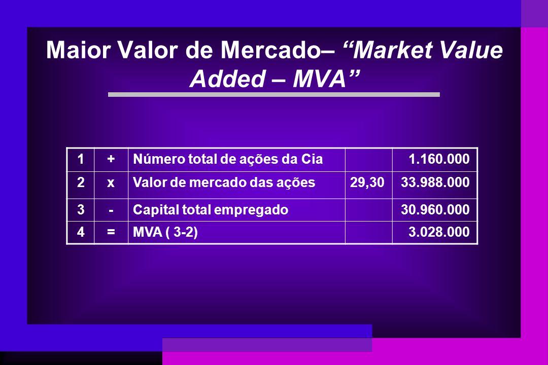 Maior Valor de Mercado– Market Value Added – MVA 1+Número total de ações da Cia 1.160.000 2xValor de mercado das ações29,30 33.988.000 3-Capital total