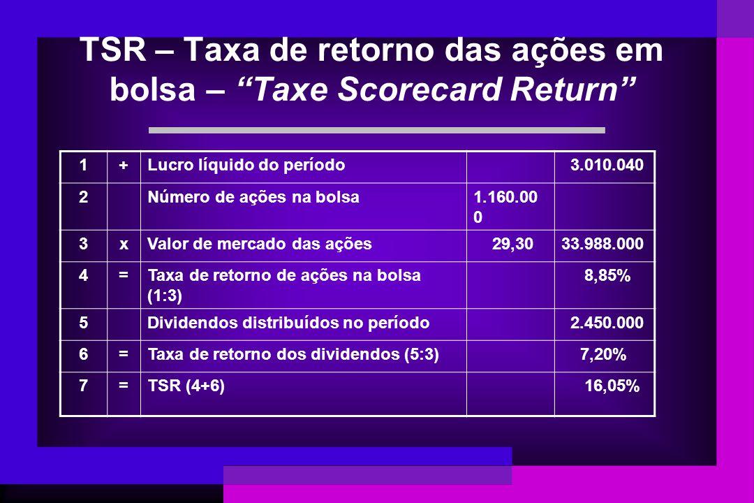 TSR – Taxa de retorno das ações em bolsa – Taxe Scorecard Return 1+Lucro líquido do período 3.010.040 2Número de ações na bolsa1.160.00 0 3xValor de m