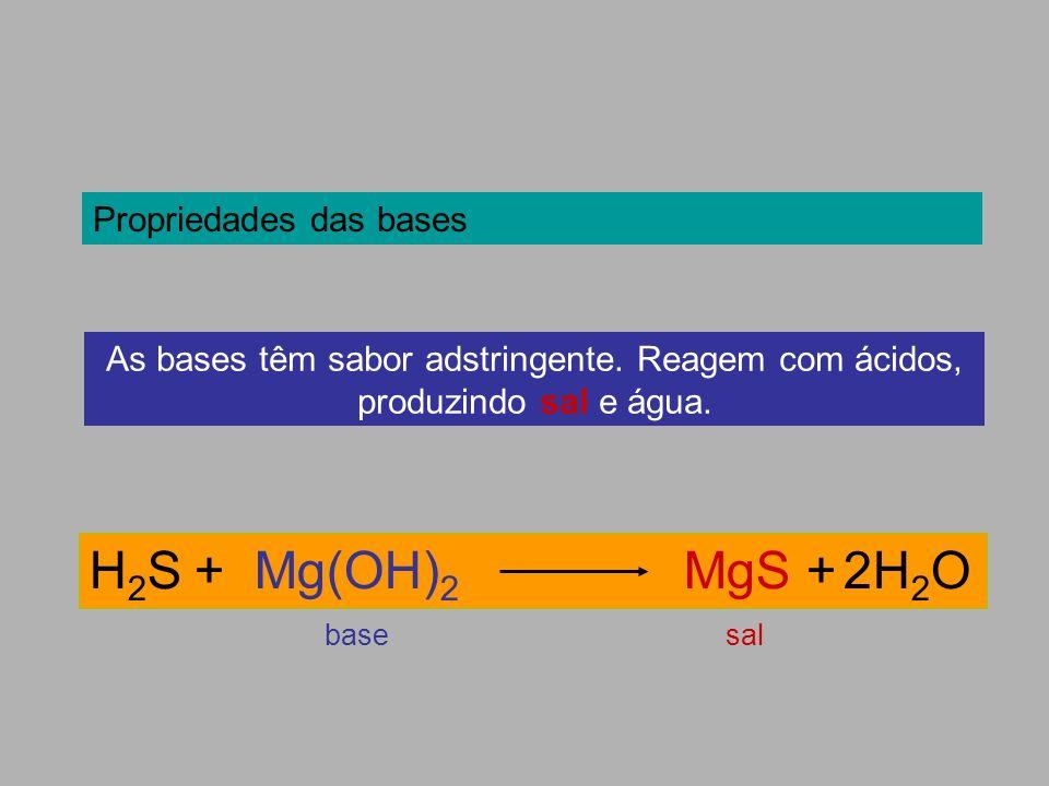 Propriedades das bases As bases têm sabor adstringente. Reagem com ácidos, produzindo sal e água. H 2 S + Mg(OH) 2 MgS + 2H 2 O salbase