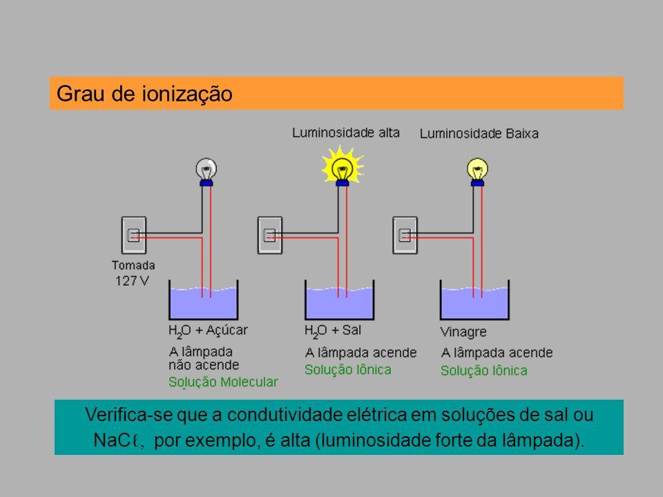 Verifica-se que a condutividade elétrica em soluções de sal ou NaC, por exemplo, é alta (luminosidade forte da lâmpada). Grau de ionização