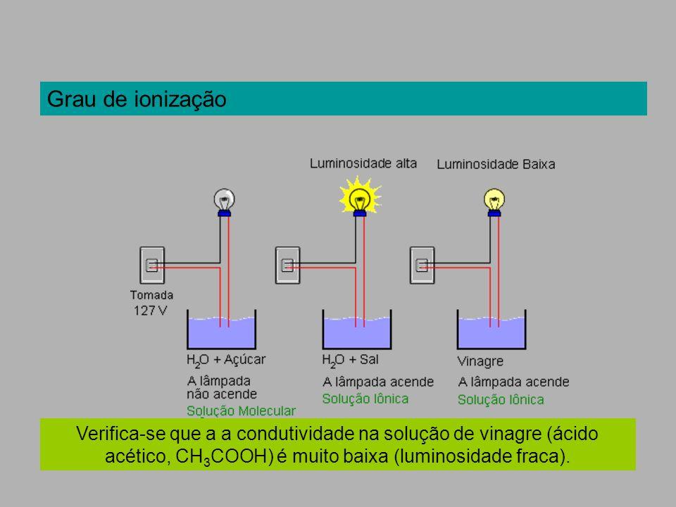 Verifica-se que a a condutividade na solução de vinagre (ácido acético, CH 3 COOH) é muito baixa (luminosidade fraca). Grau de ionização