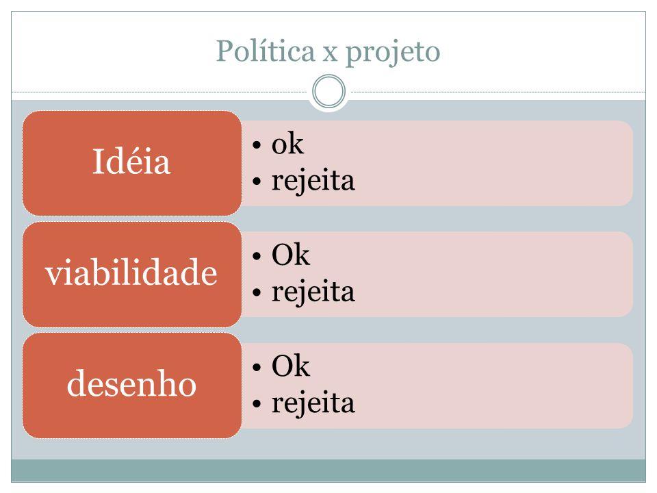 Política x projeto ok rejeita Idéia Ok rejeita viabilidade Ok rejeita desenho