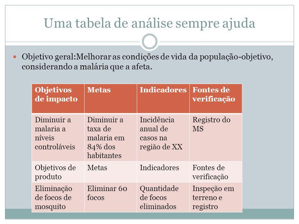 Uma tabela de análise sempre ajuda Objetivo geral:Melhorar as condições de vida da população-objetivo, considerando a malária que a afeta. Objetivos d