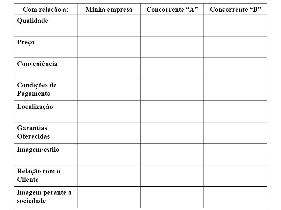 Com relação a:Minha empresaConcorrente AConcorrente B Qualidade Preço Conveniência Condições de Pagamento Localização Garantias Oferecidas Imagem/esti