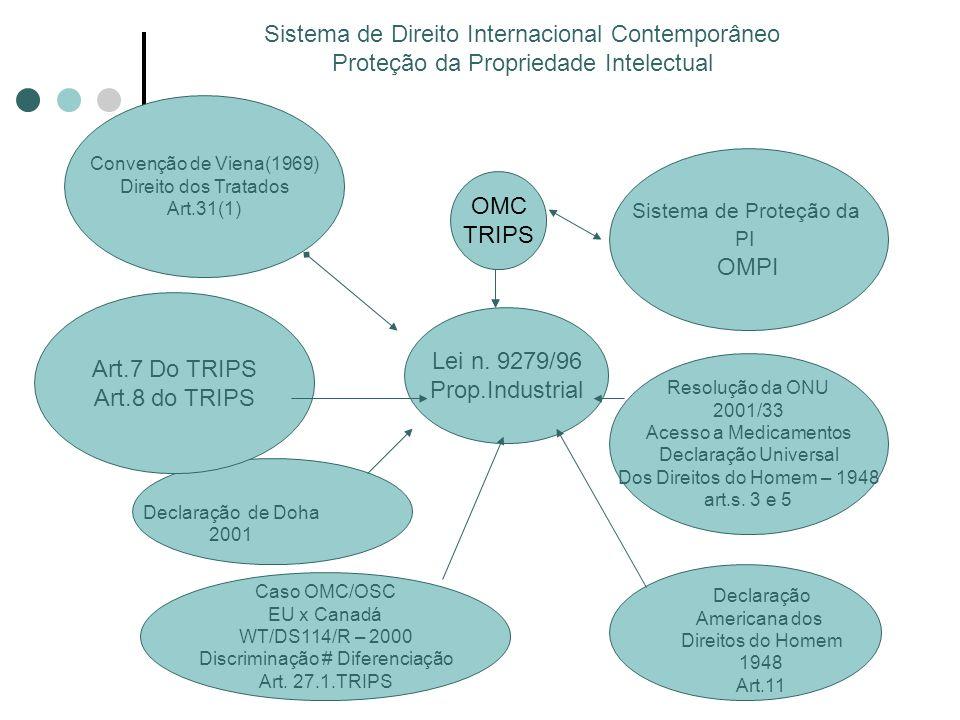 Art.7 Do TRIPS Art.8 do TRIPS Resolução da ONU 2001/33 Acesso a Medicamentos Declaração Universal Dos Direitos do Homem – 1948 art.s. 3 e 5 Convenção