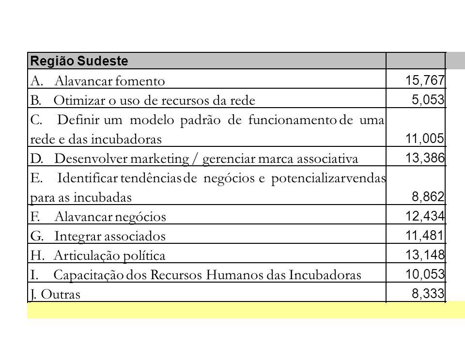 Região Sudeste A. Alavancar fomento 15,767 B. Otimizar o uso de recursos da rede 5,053 C.