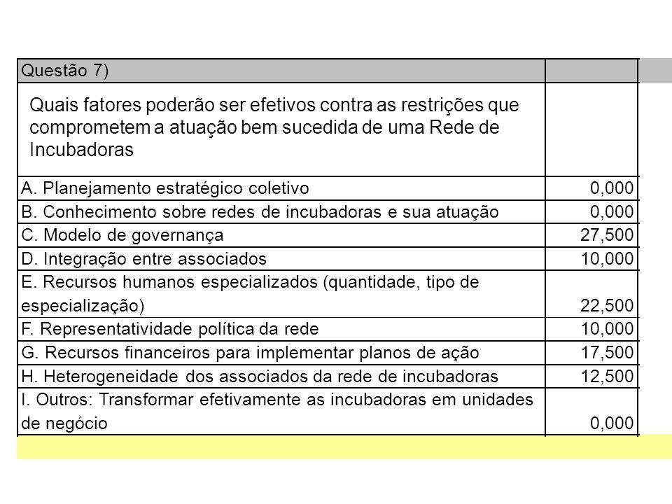 Questão 7) A. Planejamento estratégico coletivo0,000 B.