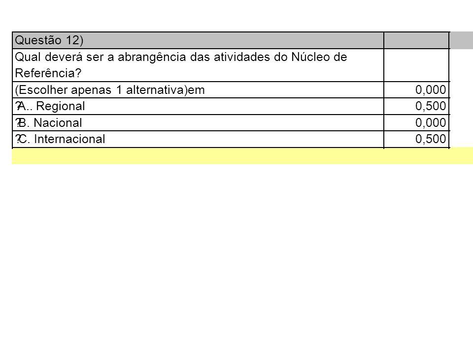 Questão 12) Qual deverá ser a abrangência das atividades do Núcleo de Referência.