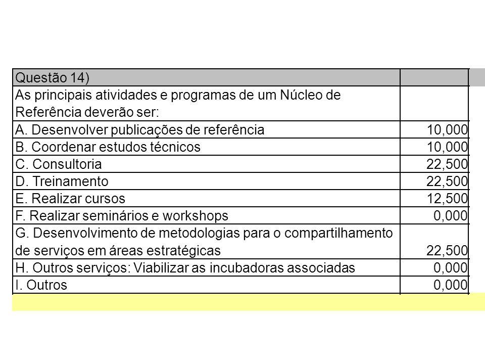 Questão 14) As principais atividades e programas de um Núcleo de Referência deverão ser: A.