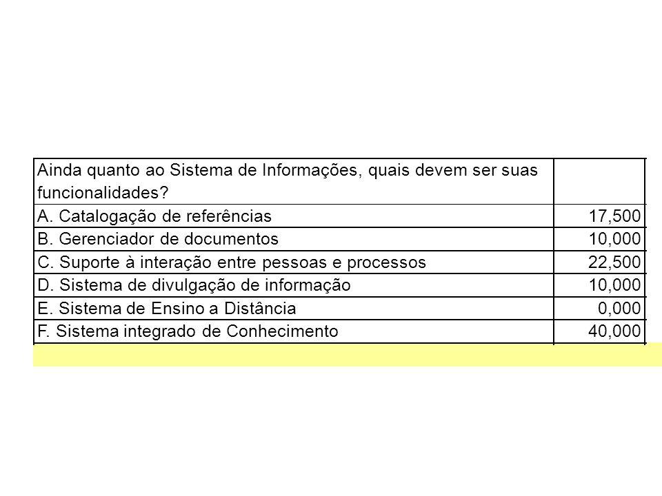 Ainda quanto ao Sistema de Informações, quais devem ser suas funcionalidades.