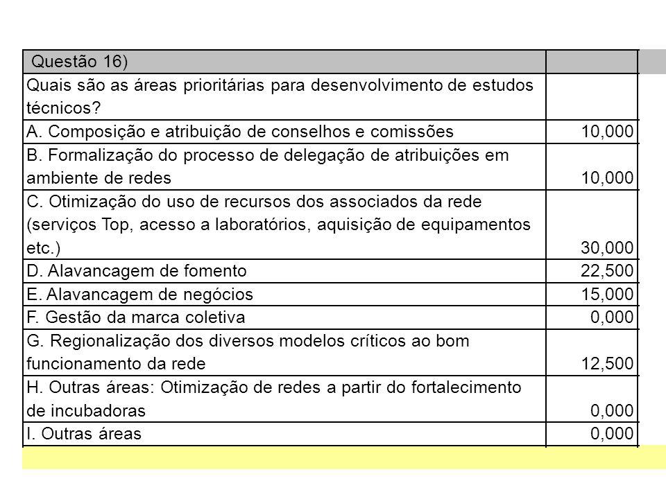 Questão 16) Quais são as áreas prioritárias para desenvolvimento de estudos técnicos.